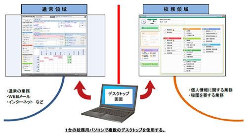 西条市では1台の校務用PCで複数のデスクトップを活用できる