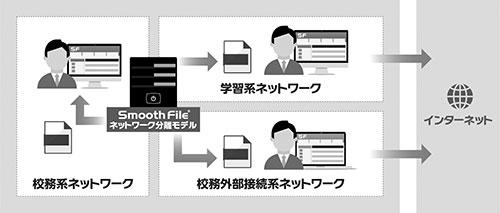 3系統のネットワークを1システムでファイルの無害化やファイル交換などができる