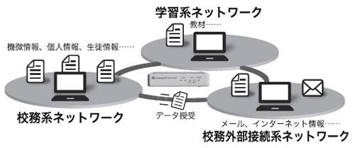 「Crossway/データブリッジ」はUSBメモリ感覚でデータを安全にやり取りできる