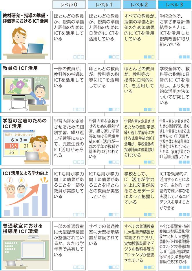 教科指導におけるICT活用