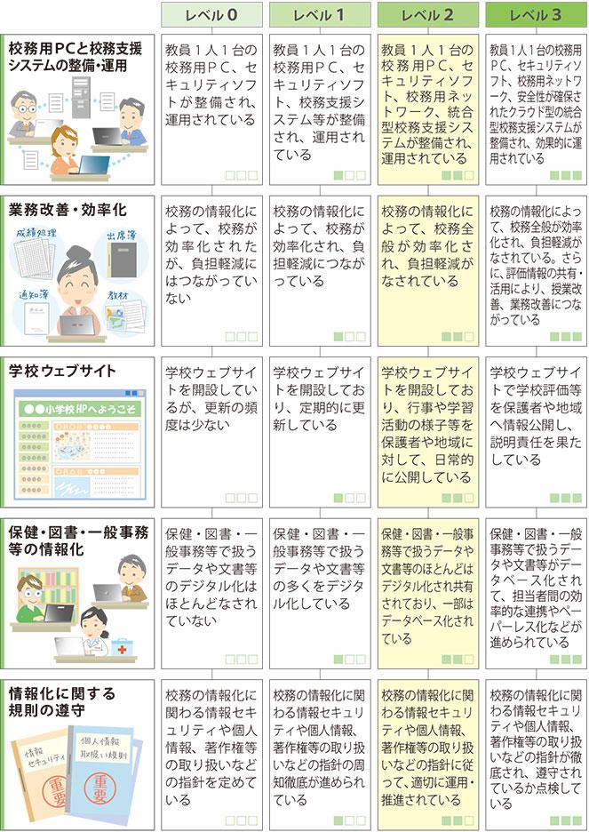 校務の情報化
